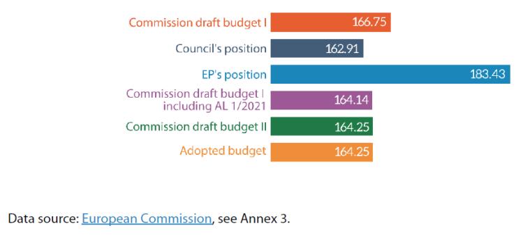 Figure 8 – 2021 EU budget (commitments, € billion, current prices)