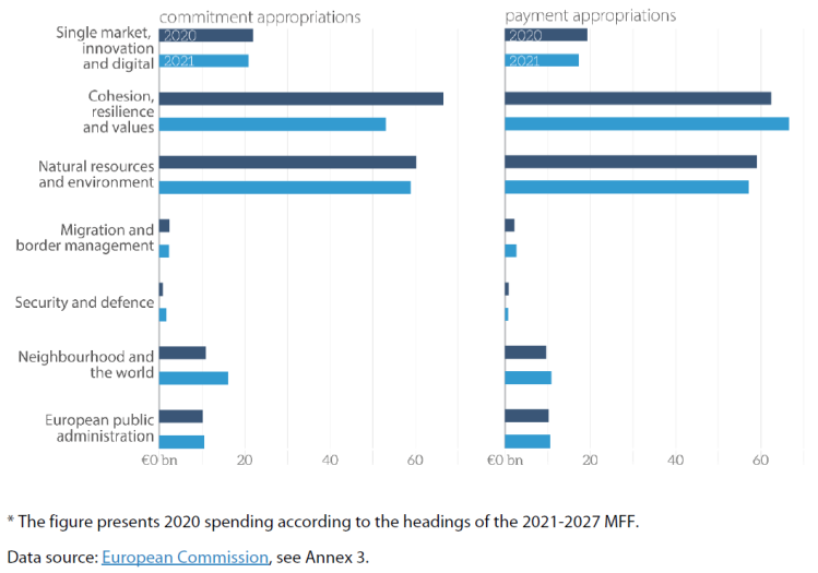 Figure 9 – A comparison of EU budgets in 2020* and 2021 (commitment and payment appropriations, € billion)