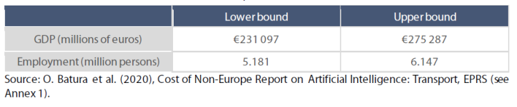 Estimated direct cost of non-Europe, in 2030, EU-27