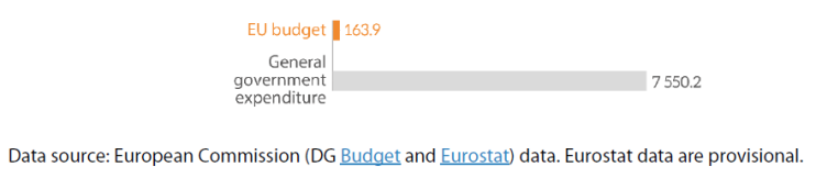 Figure 3 – EU budget and general government expenditure in the EU (2019, € billion)
