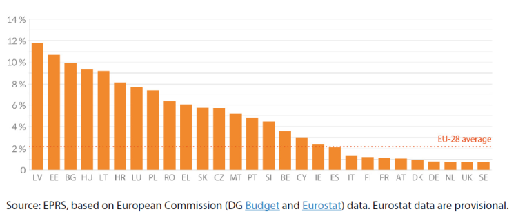 Figure 4 – EU budget as a share of public spending in individual Member States (2019)