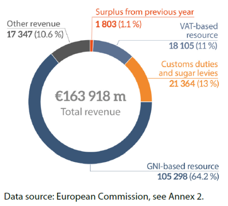 Figure 5 – EU revenue in 2019