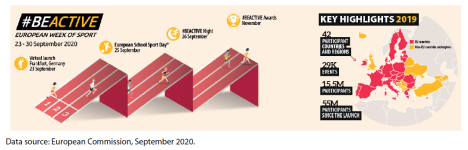 Figure 4 – European Week of Sport: Key events and highlights