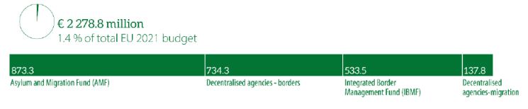 Figure 16 – Heading 4 Migration and border management, 2021 commitment appropriations