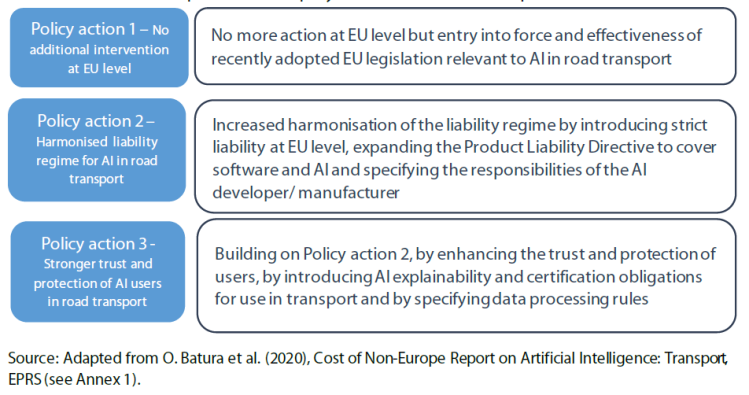 Proposed policy actions at EU level that could address some of the identified gaps that hinder the development and deployment of AI in road transport in the EU