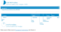 Figure 14 – Subheading 2b Resilience and values, 2021 commitment appropriations
