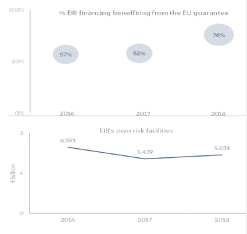 Annual evolution of EIB lending volumes in the ELM regions