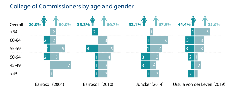 College of Commissioners by age and gender