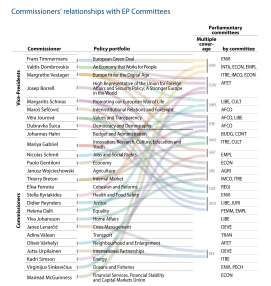 Commissioners' relationships with EP Committees