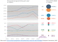 Financial programming of Heading 4 'Global Europe' instruments 2014 - 2020
