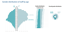 Gender distribution of staff by age