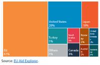 ODA disbursements in 2018