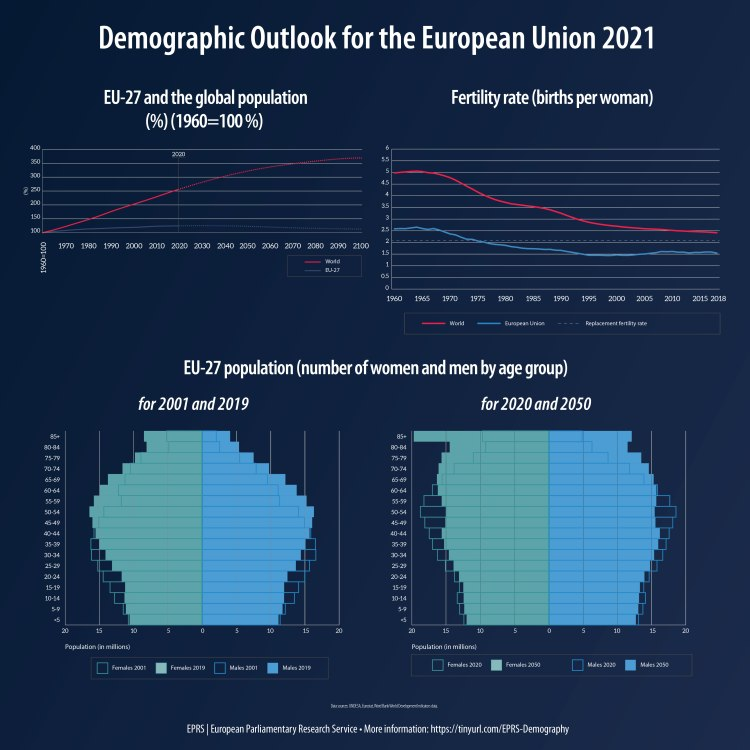 Demographic Outlook for the European Union 2021