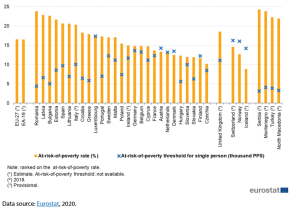 At-risk-of-poverty rate and at-risk-of-poverty threshold, EU-27, 2019 (%; thousand PPS)