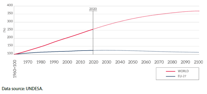 Changes in the EU-27 and the global population (%; 1960=100 %)