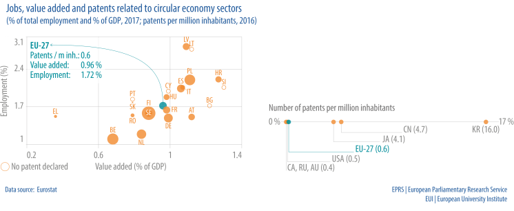Jobs, value added and patents related to circular economy sectors(% of total employment and % of GDP, 2017; patents per million inhabitants, 2016)