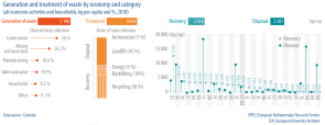 Generation and treatment of waste by economy and category(all economic activities and households, kg per capita and %, 2018)