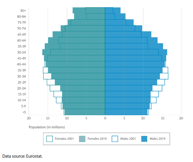 EU-27 population pyramids for 2001 and 2019 (number of women and men by age group)