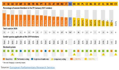 Share of women in the European Parliament