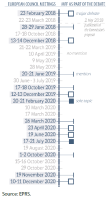 2021-2027 MFF process in the European Council between February 2018 and December 2020