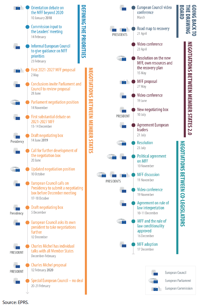 Key developments in the five phases of the 2014-2020 MFF negotiations