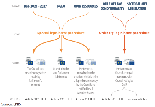 Main elements of the MFF package and the legislative procedures applicable