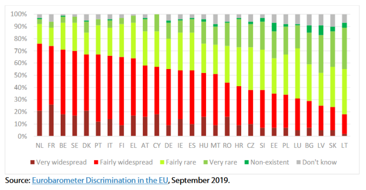 Opinion on how widespread ethnic discrimination is in the Member State