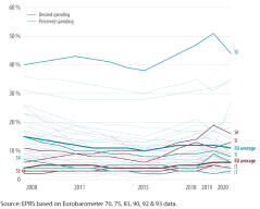 Perception and preference for EU budget spending on agriculture and rural development, 2008-2020