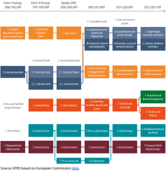 EU budget structure – How headings evolved over time
