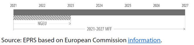 2021-2027 MFF and NGEU timelines